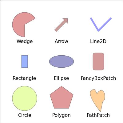 api example code: artist_demo py — Matplotlib 1 2 1 documentation
