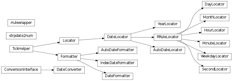 dates — Matplotlib 1 2 1 documentation