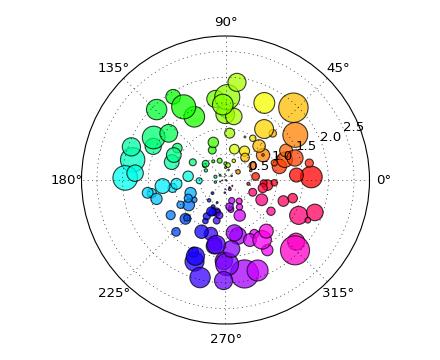 pylab_examples example code: polar_scatter py — Matplotlib 1 2 1