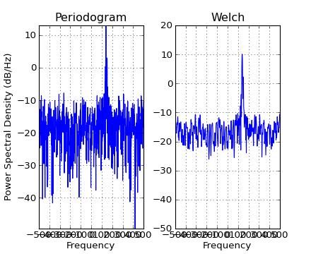 pylab_examples example code: psd_demo_complex py — Matplotlib 1 2 1