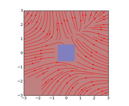 pylab_examples example code: streamplot_with_mask py — Matplotlib
