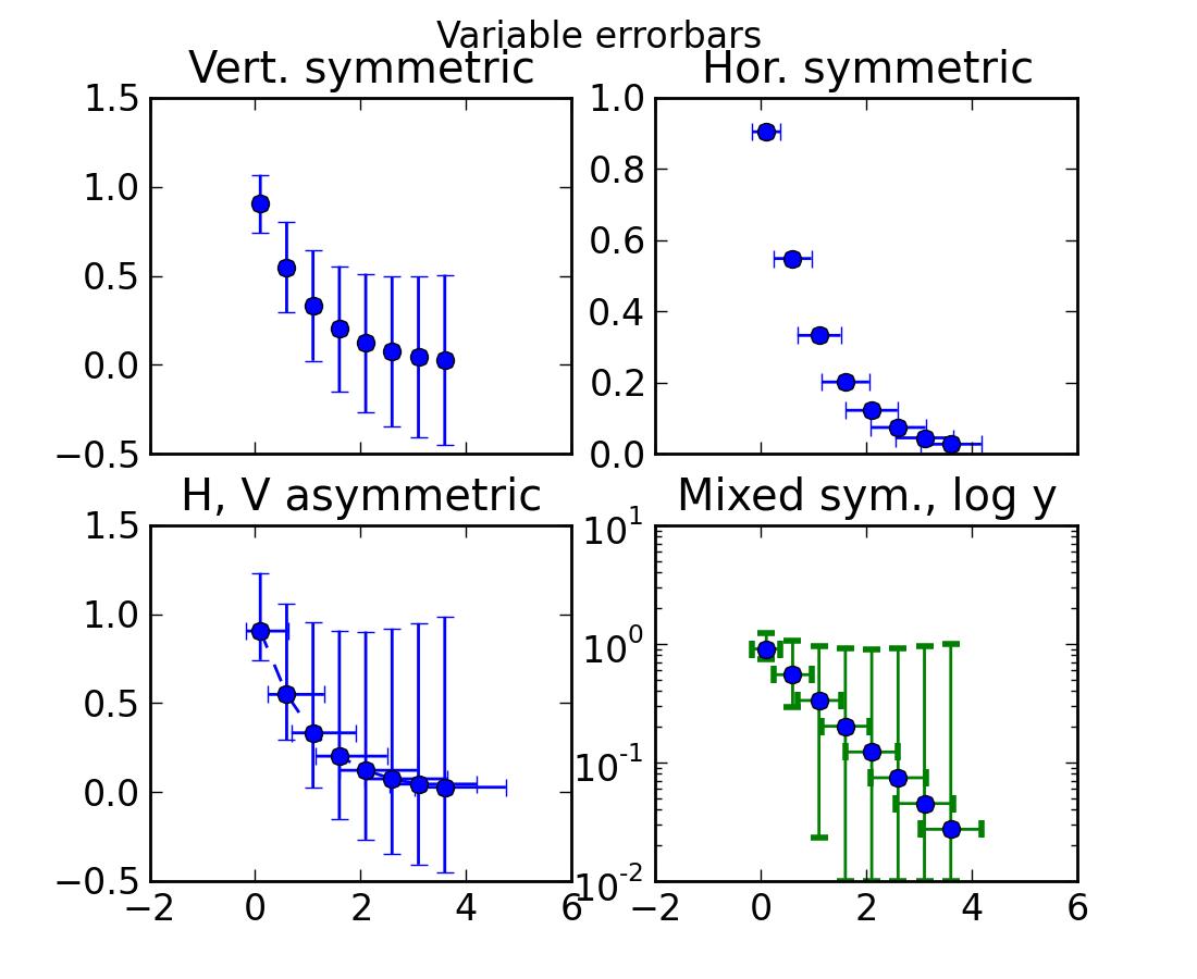 pylab_examples example code: errorbar_demo py — Matplotlib