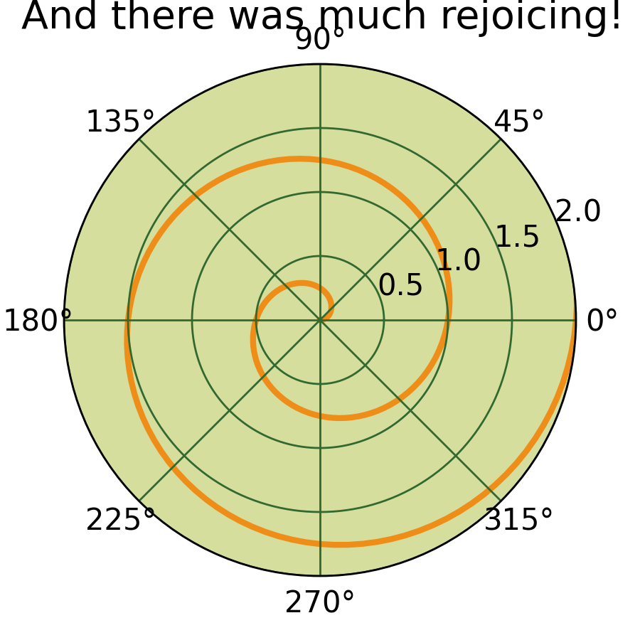 pylab_examples example code: polar_demo py — Matplotlib 1 2