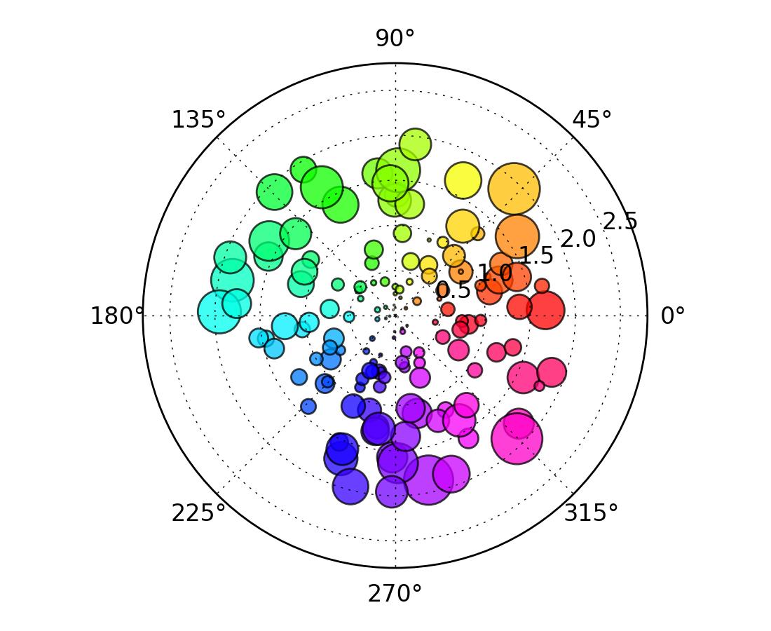 Arrows In Polar Matplotlib Plot – Fondos de Pantalla
