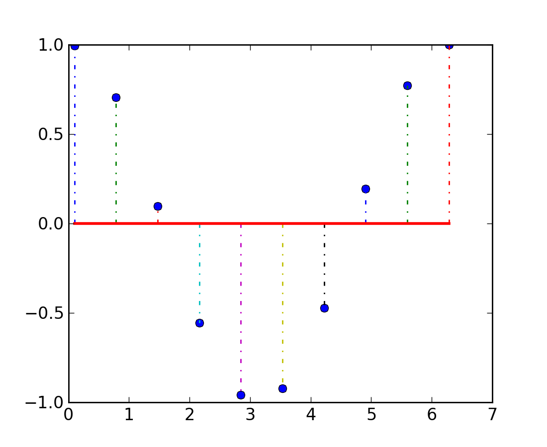 Drawing Lines In Matlab : Axes — matplotlib documentation