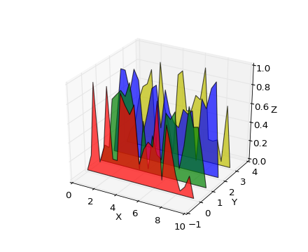 mplot3d tutorial — Matplotlib 1 3 0 documentation