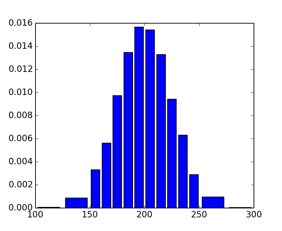 Pylabexamples example code histogramdemoextended matplotlib pylabexamples example code histogramdemoextended ccuart Gallery