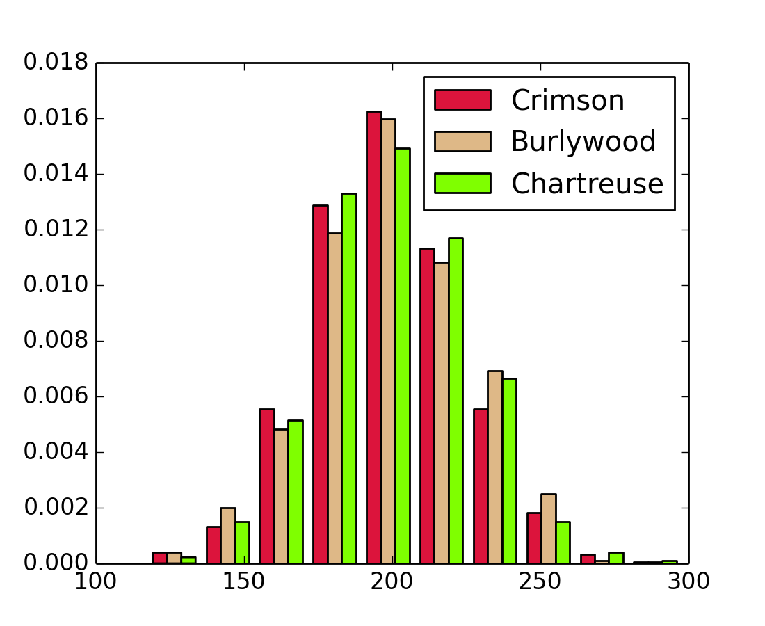 pylab_examples example code: histogram_demo_extended.py ...
