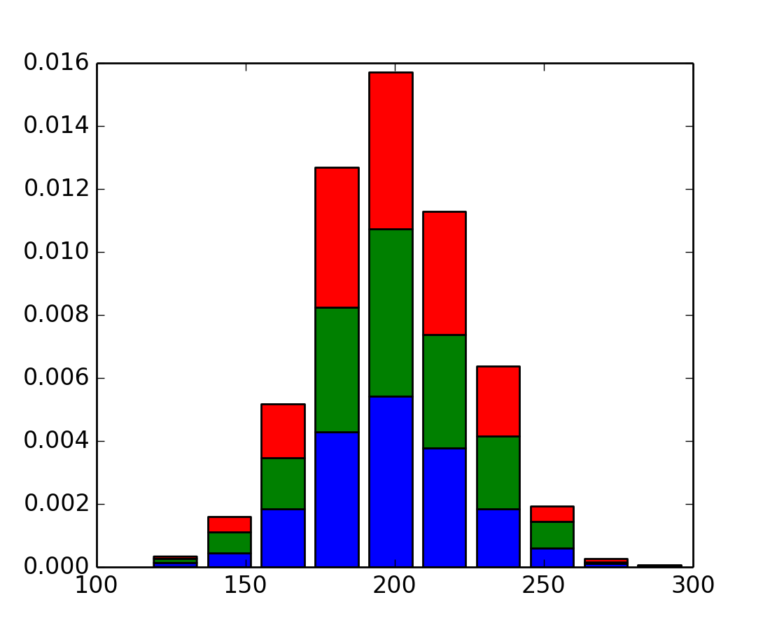 pylab_examples example code: histogram_demo_extended py