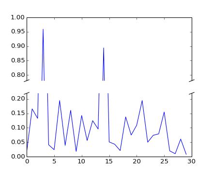 Pylab Examples Example Code Broken Axis Py Matplotlib 1 3 1