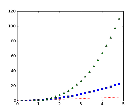 Pyplot tutorial — Matplotlib 1 3 1 documentation