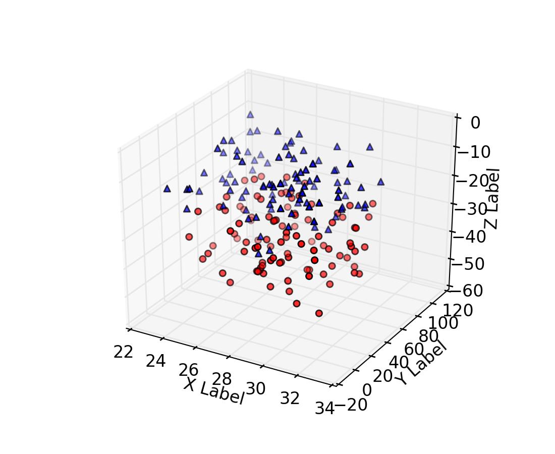 Matplotlib 3d Plot Points