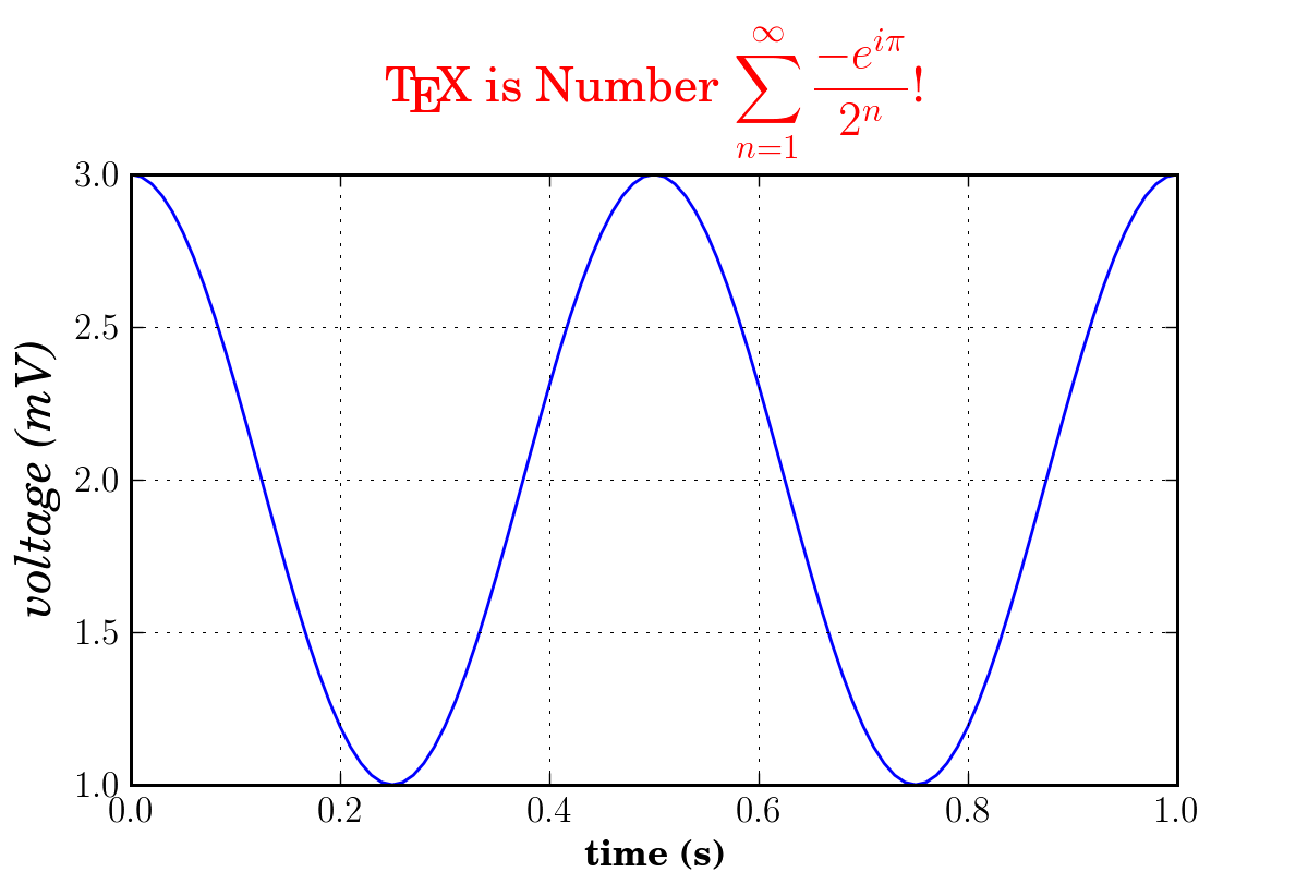 Text rendering with latex matplotlib 131 documentation source code png biocorpaavc Gallery