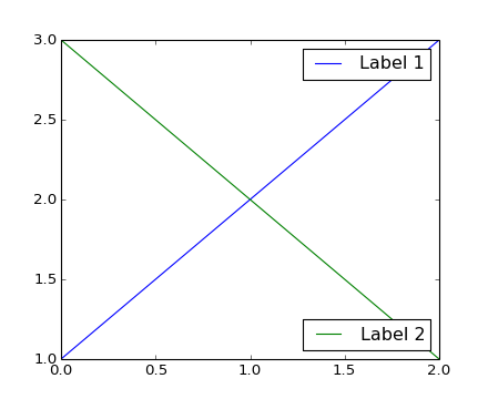 Legend guide — Matplotlib 1 3 1 documentation