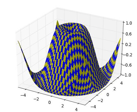 mplot3d — Matplotlib 1 4 0 documentation