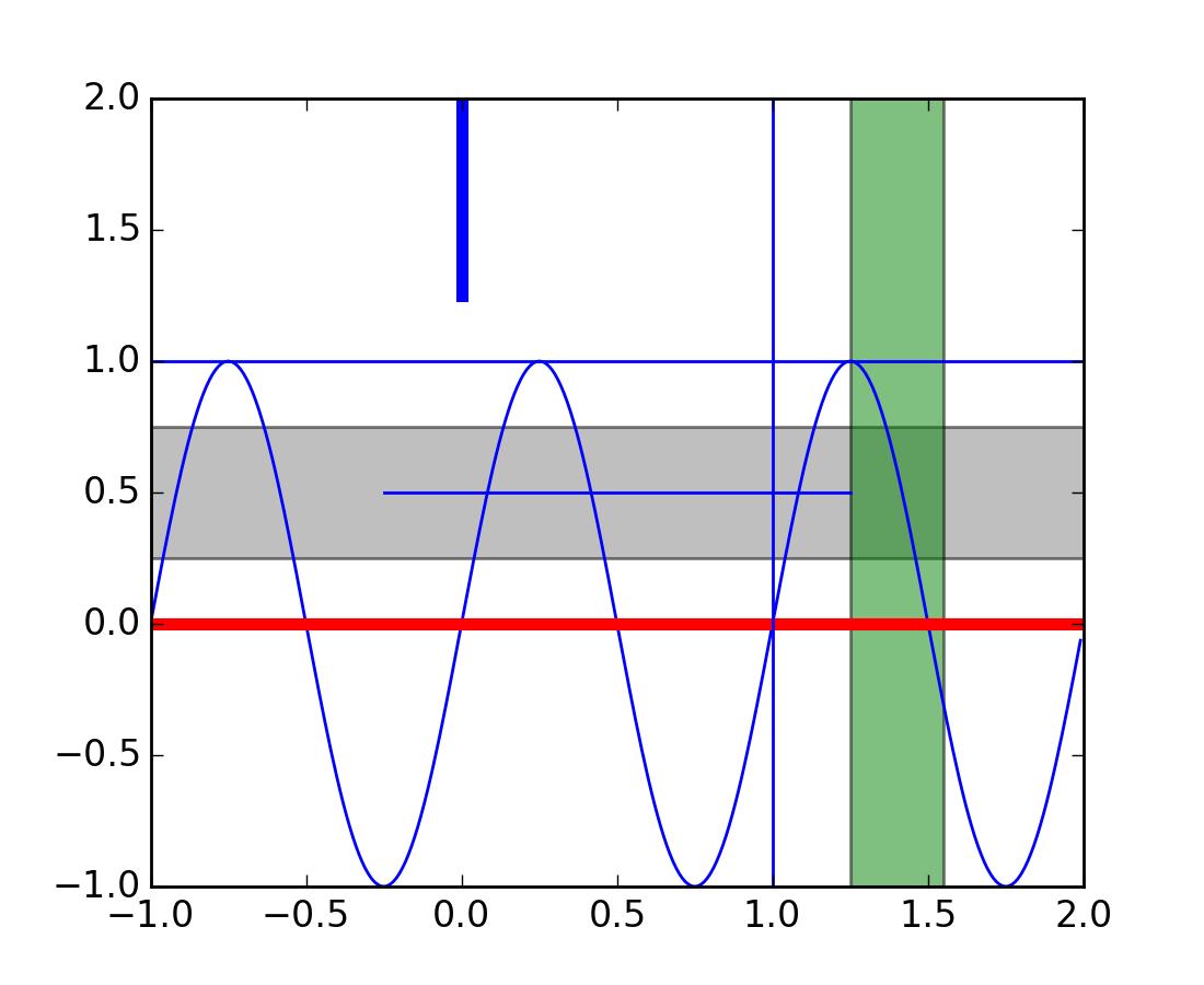 pyplot — Matplotlib 1 4 1 documentation