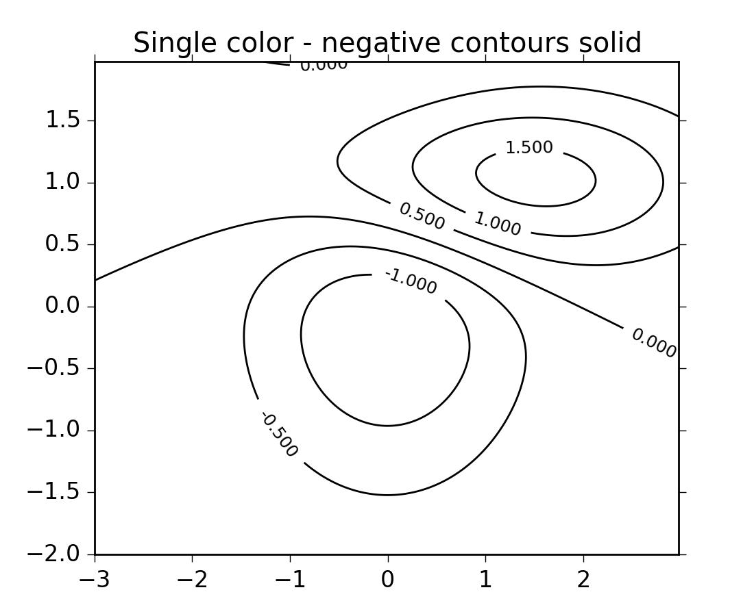 Line colors matplotlib -  Png