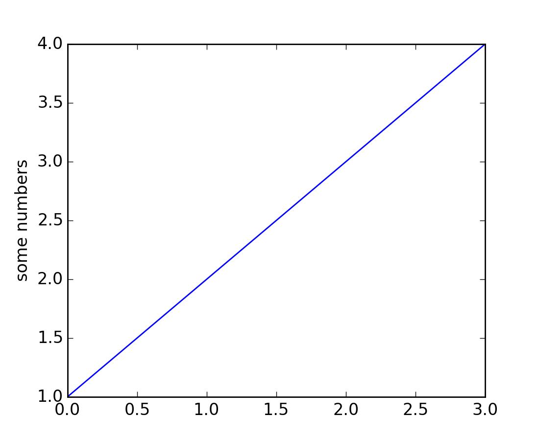 Line colors matplotlib - Pyplot Tutorial