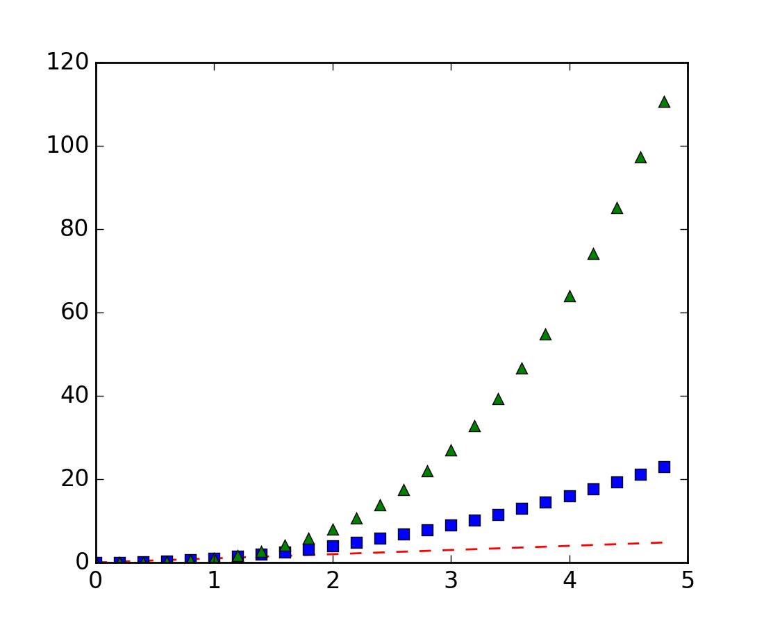 Pyplot tutorial — Matplotlib 1 4 1 documentation