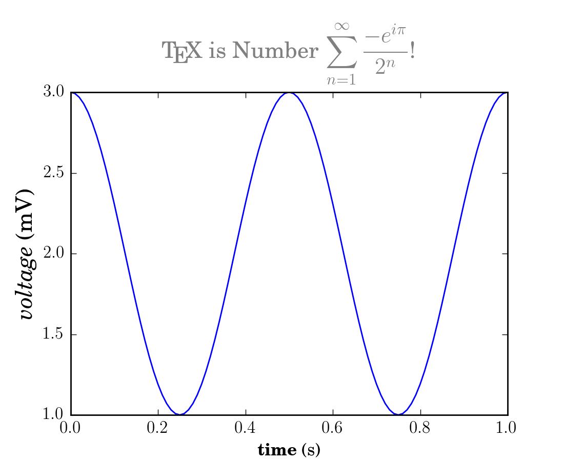 Text rendering With LaTeX — Matplotlib 1 4 1 documentation