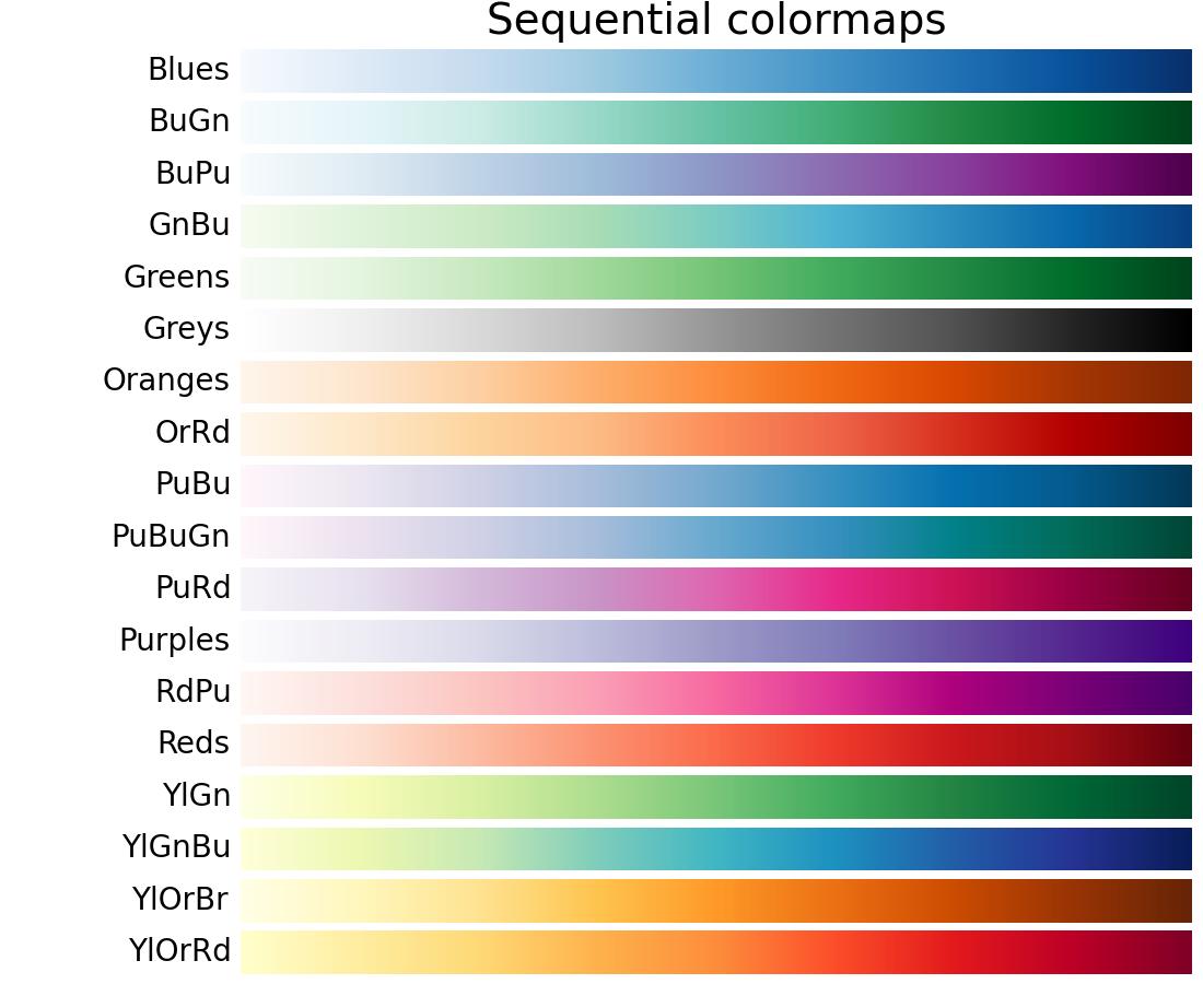 Color Example Code  Colormaps Reference Py  U2014 Matplotlib 1 4 2 Documentation