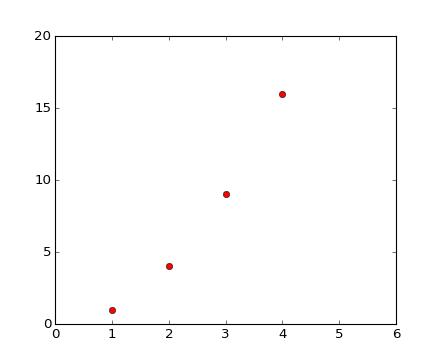 Pyplot tutorial matplotlib 142 documentation source code png ccuart Choice Image