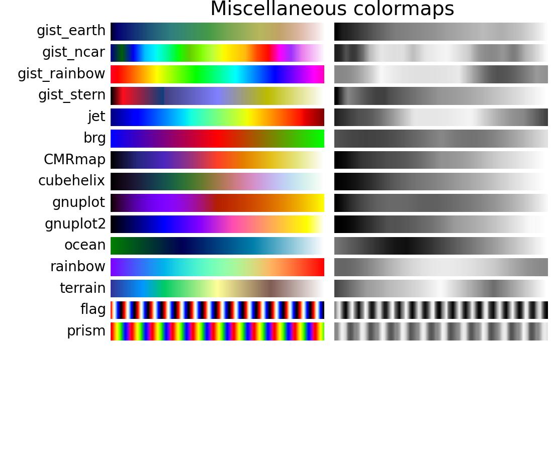 Choosing Colormaps  U2014 Matplotlib 1 4 3 Documentation
