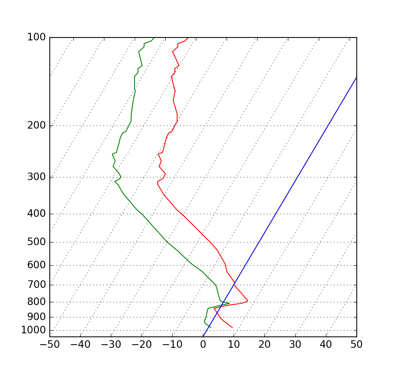 api example code  skewt py  u2014 matplotlib 1 5 0 documentation