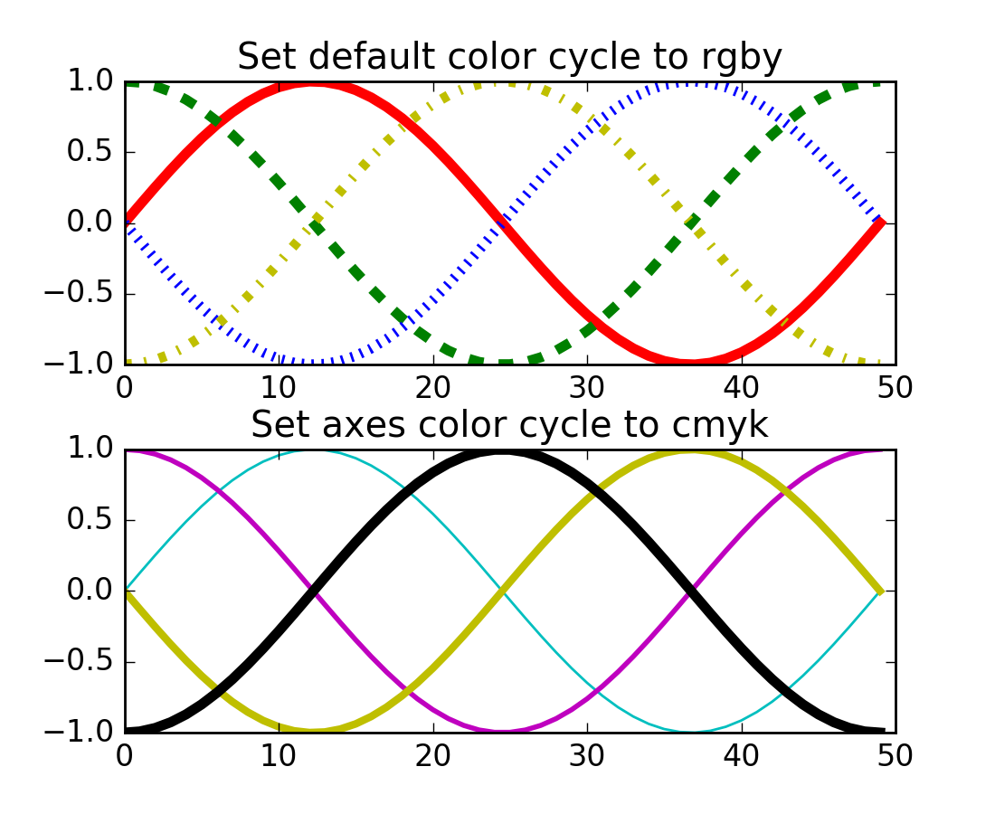 Line colors matplotlib - Added Axes Prop_cycle Key To Rcparams
