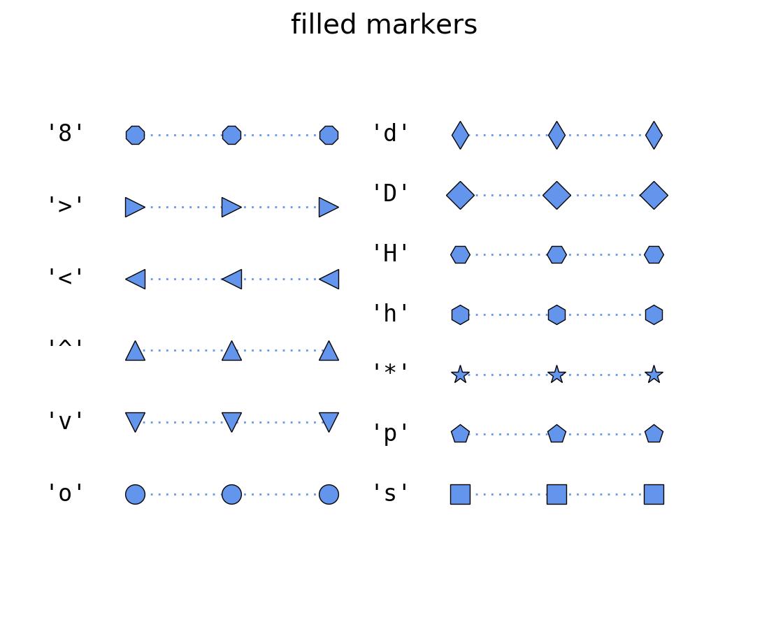 Customizing Plots — Duke-UNC CFAR Data Workshop