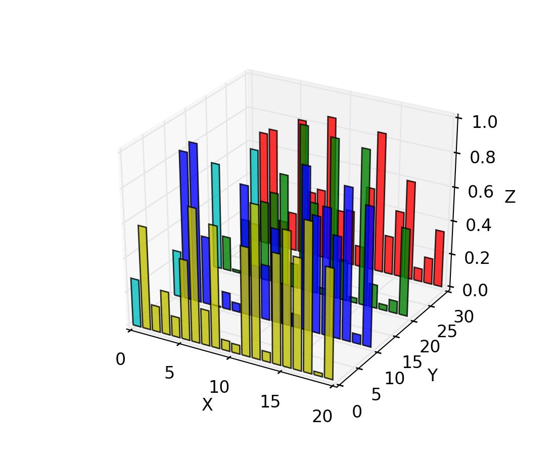 3d Heat Equation Python