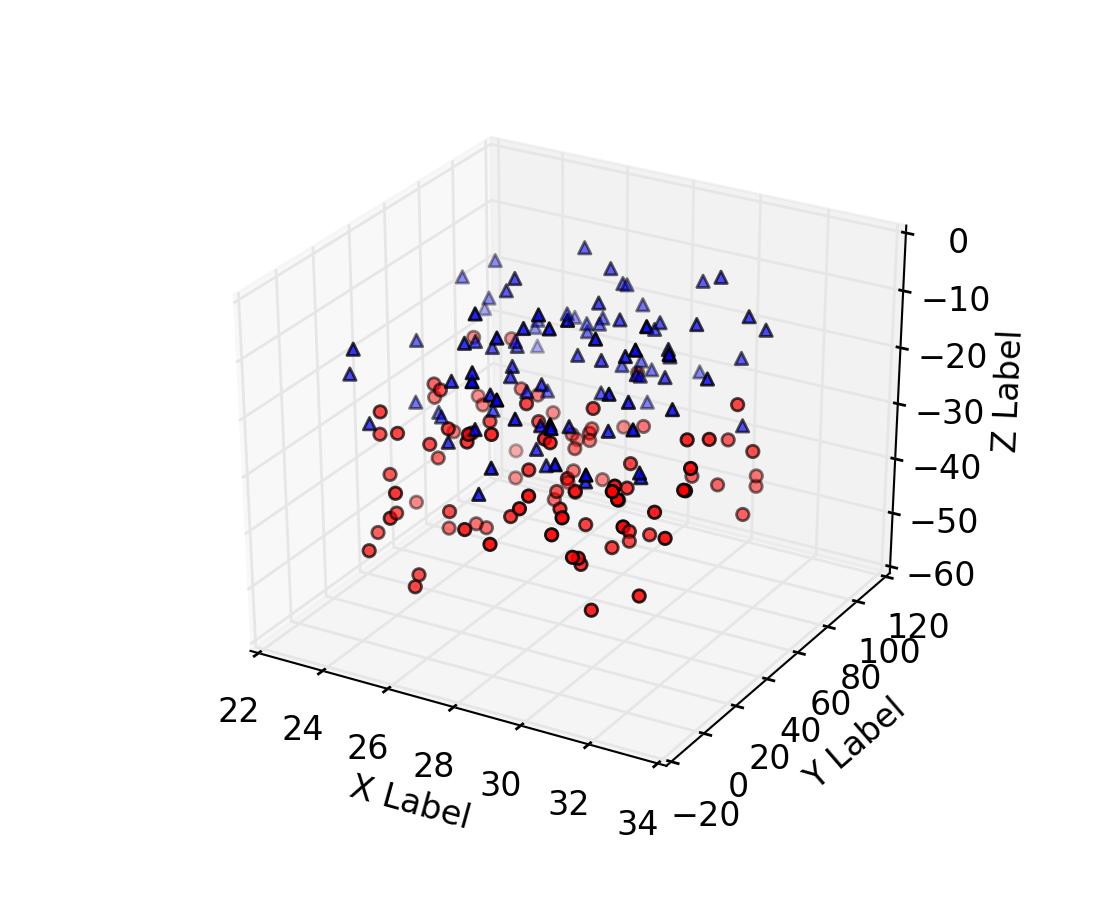 Mplot3d Tutorial Matplotlib 1 5 1 Documentation