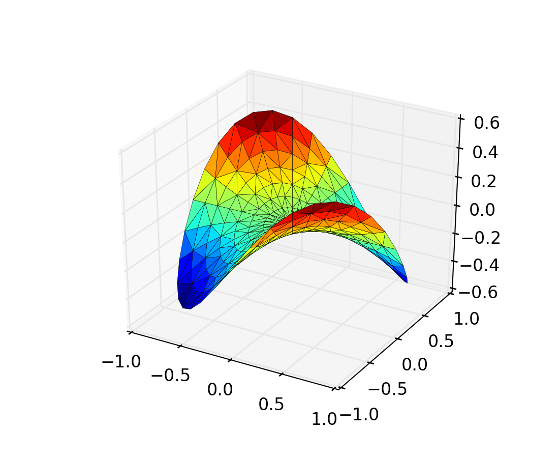 mplot3d tutorial — Matplotlib 1 5 1 documentation