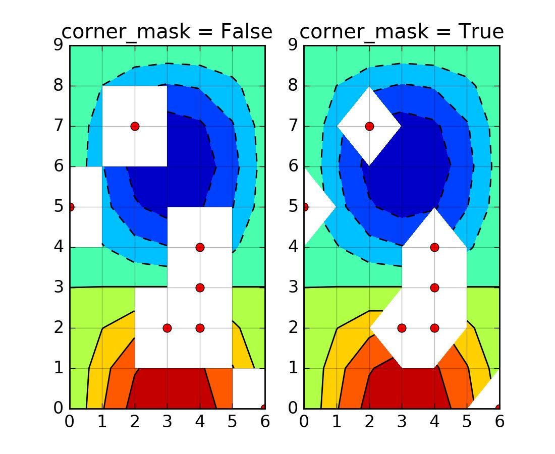 contour plot r code examples
