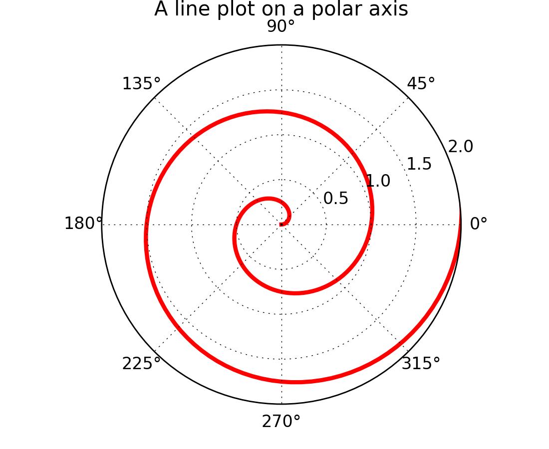 pylab_examples example code: polar_demo py — Matplotlib 1 5 1
