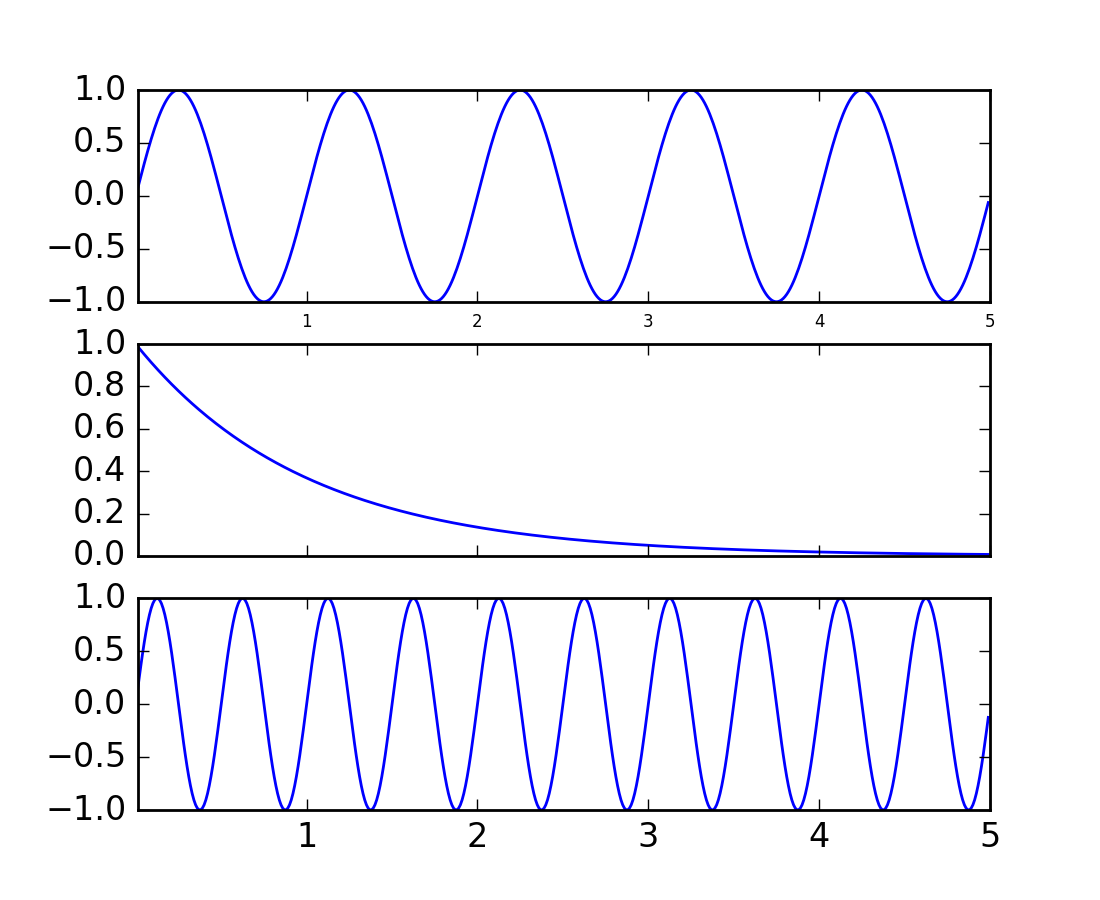 pylab_examples example code: shared_axis_demo py — Matplotlib 1 5 1
