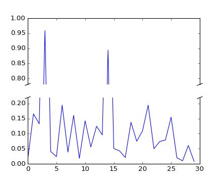 pylab_examples example code: broken_axis py — Matplotlib 1 5