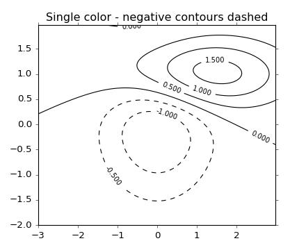 ../_images/contour_demo_02.png