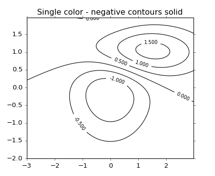 ../_images/contour_demo_03.png