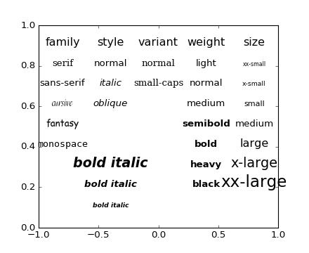 pylab_examples example code: fonts_demo py — Matplotlib 1 5