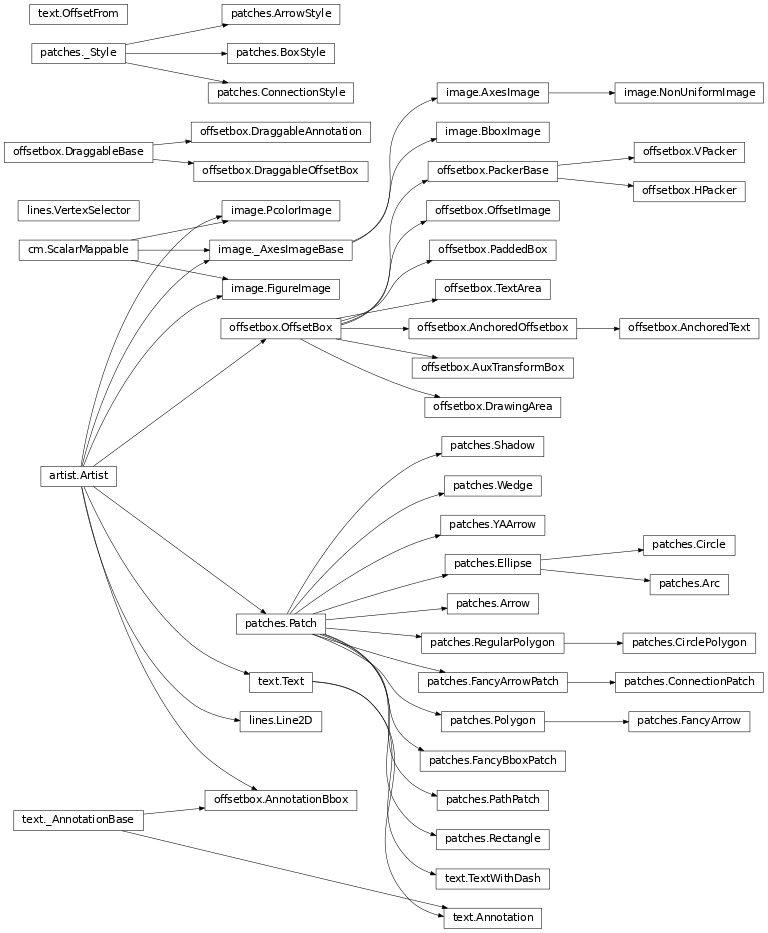 Inheritance diagram of matplotlib.patches, matplotlib.lines, matplotlib.text, matplotlib.offsetbox, matplotlib.image