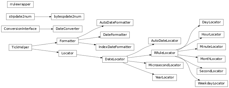 Inheritance diagram of matplotlib.dates