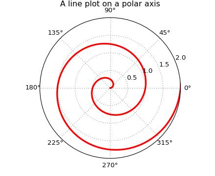 pylab_examples example code: polar_demo py — Matplotlib 1 5