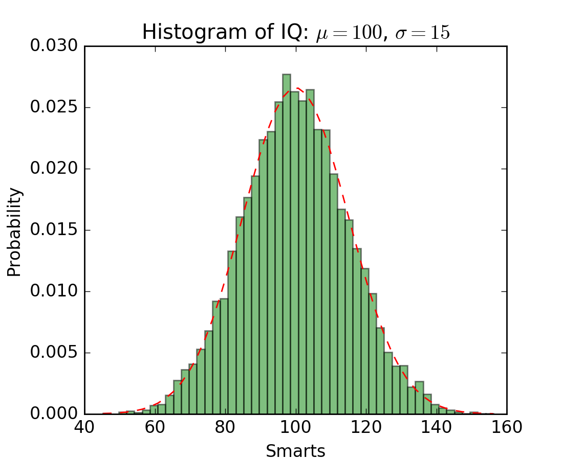 statistics example code: histogram_demo_features py