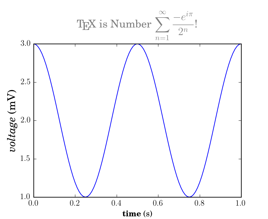 Text rendering With LaTeX — Matplotlib 1 5 3 documentation
