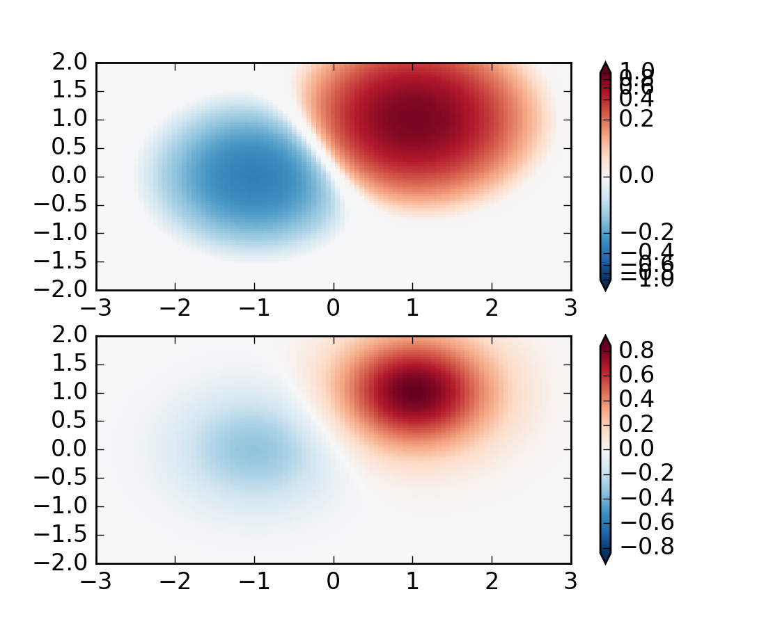 Colormap Normalization — Matplotlib 1 5 3 documentation