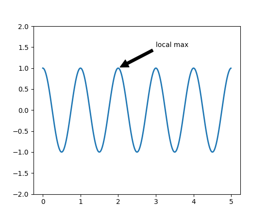 Pyplot tutorial — Matplotlib 2 0 0 documentation