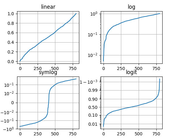Pyplot tutorial — Matplotlib 2 0 0 documentation