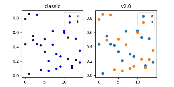 Changes to the default style — Matplotlib 2 0 0 documentation