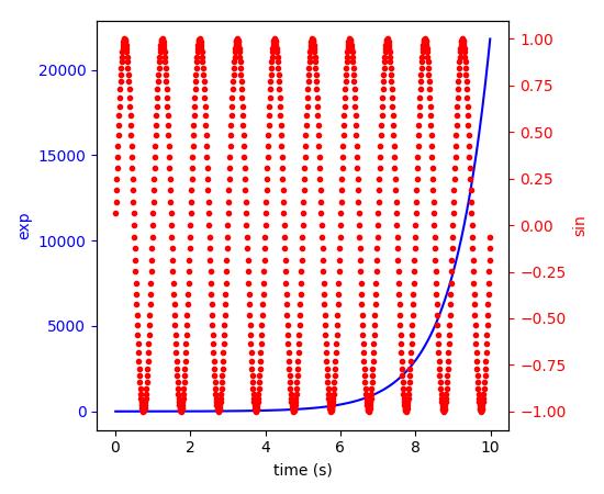 api example code: two_scales py — Matplotlib 2 0 1 documentation